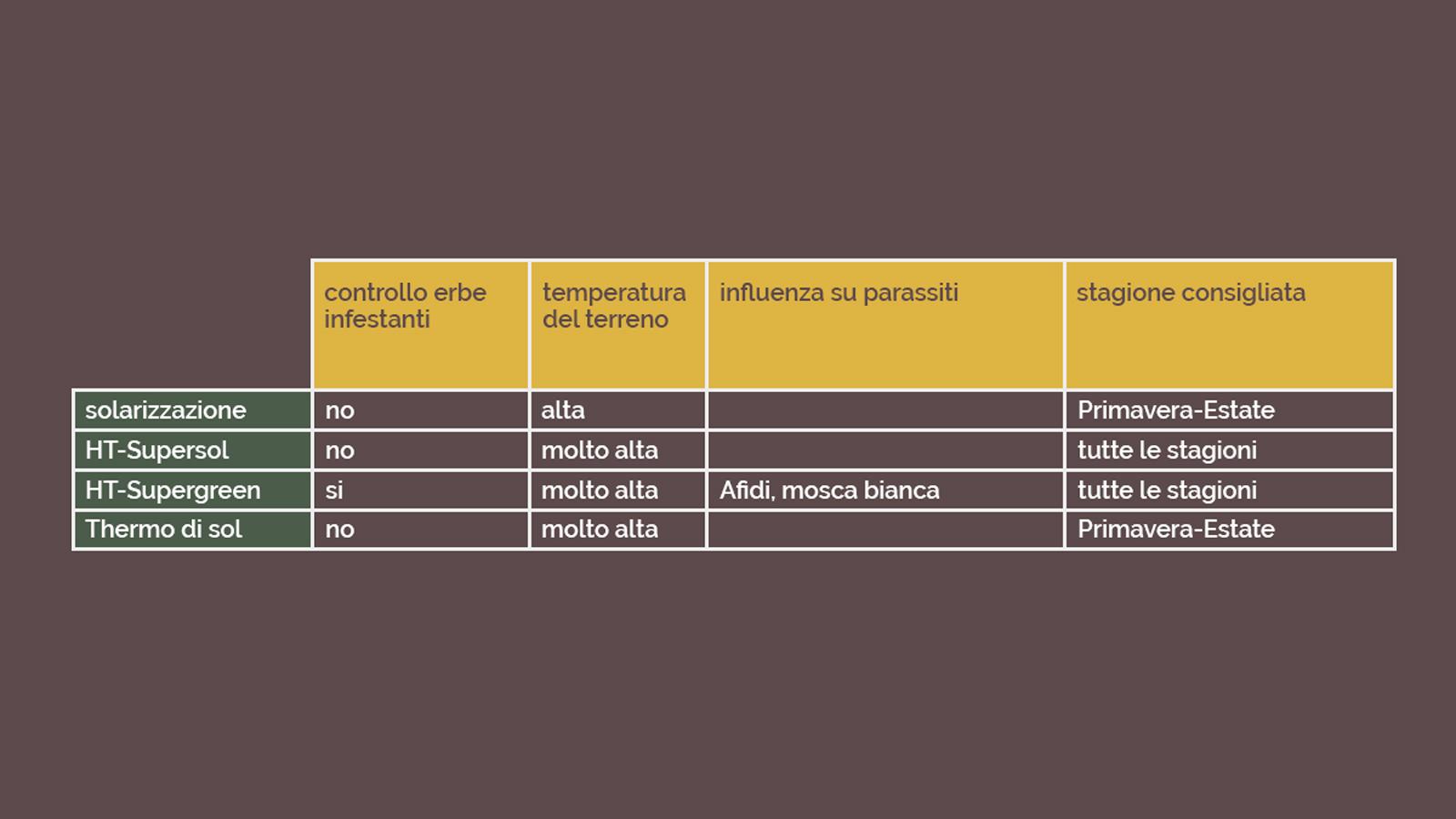 tabella-solarizzazioni-ITA
